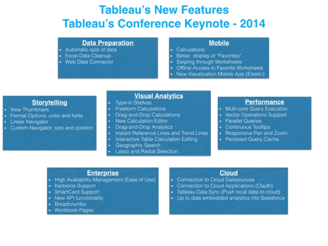 Tableau's New Features Summary - 2014.001