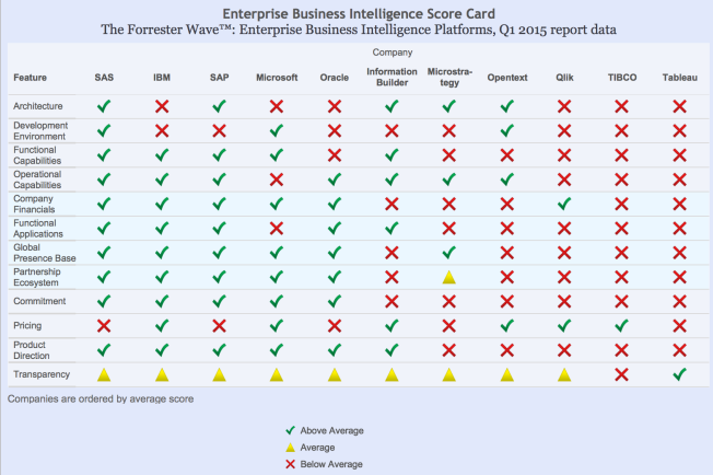 Table 1 - Enterprise Business Intelligence Scorecard